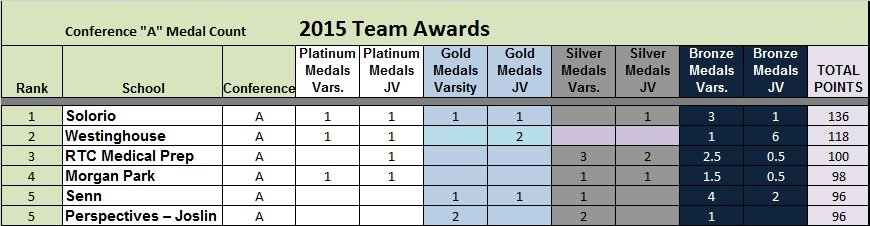 A Medal Count T5