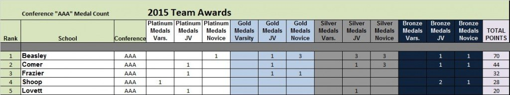 AAA Medal Count