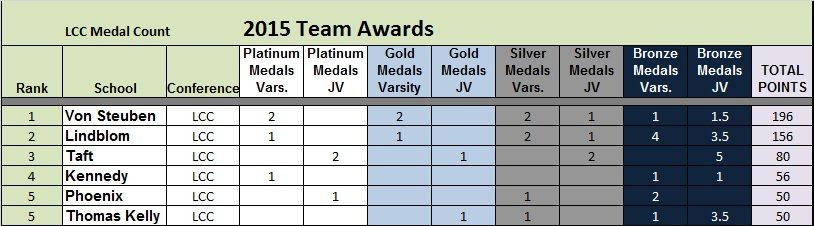 T6 LCC Medal Count