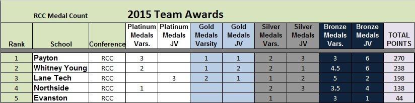 T6 RCC Medal Count