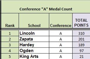 CMSDL A Medal Count Final 2014