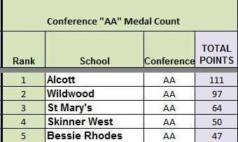 CMSDL AA Medal Count Final 2014