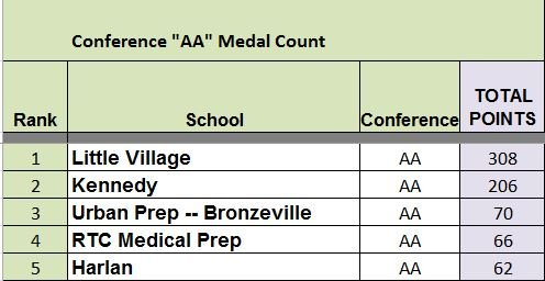 T6 AA Medal Count.14.04.03