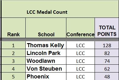 T6 LCC Medal Count.14.04.03