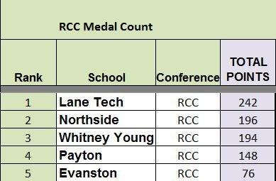 T6 RCC Medal Count.14.04.03